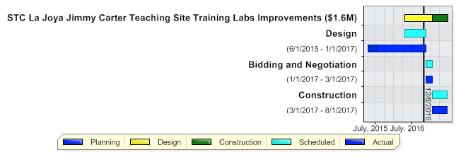 Training Labs Improvements | South Texas College